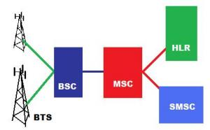 Komponen Umum transmisi GSM/CDMA