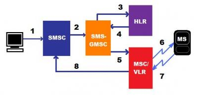 diagram alir sms mobile terminated