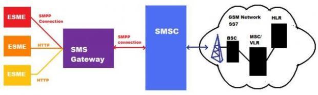 sms gateway arsitektur