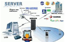 sms gateway place